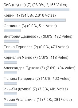 Результаты апрельского голосования
